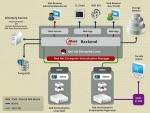 Red Hat Enterprise Virtualizationのシステム構造(出典:米Red Hat)