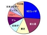 図●2012年パソコン出荷 メーカーシェア 出典:MM総研(2013年2月14日)