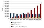 図●国内サーバー市場における物理サーバーと仮想サーバーの比較。※「非仮想化サーバー」と「仮想化サーバー」の合計が物理サーバーの出荷台数。「仮想マシン(仮想サーバー)」とは、仮想化サーバー上で分割されている個々のサーバーを指す。出典:IDC Japan(2013年4月11日)
