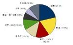 図1●2012年 国内サーバー市場 産業分野別出荷額構成比(「京」を除く)、出典:IDC Japan