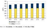 図●国内健康/介護福祉関連IT市場 支出額予測 出典:IDC Japan(2013年7月11日)