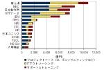 図●国内ITサービス市場:2013年3月期 主要ベンダーのセグメント別売上高 出典:IDC Japan(2013年9月12日)