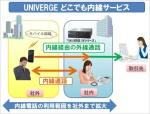 「UNIVERGE どこでも内線サービス」の利用例