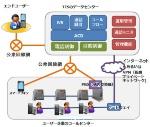 TIS CTI Cloudのシステム構成のイメージ