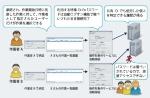 特権ID管理ツール「ESS AdminControl(EAC)」