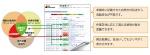 システム操作内容の自動監査ツール「ECC AutoAuditor(EAA)」