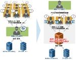 活文 File Server Access Controllerの概要(出典:日立ソリューションズ)