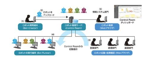 「Automation Anywhere Enterprise A2019」のシステム構成
