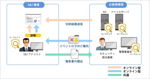 「Active Directory 脅威診断/監視サービス」の概要