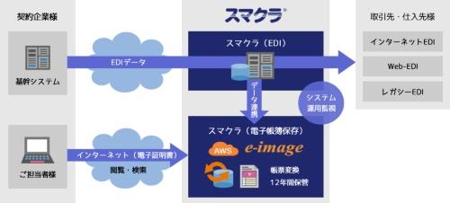 スマクラ導入済企業の場合のシステム構成例