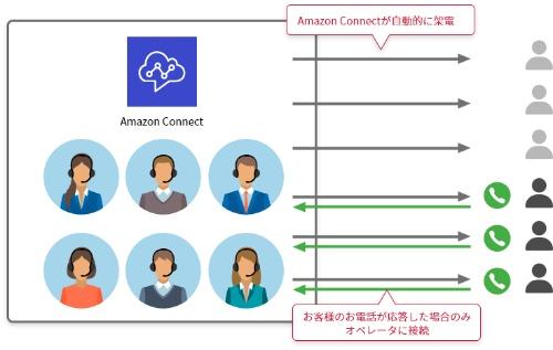 「オートコール導入サービス for Amazon Connect」の概要