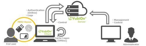 YubiOn FIDO Logonの概要