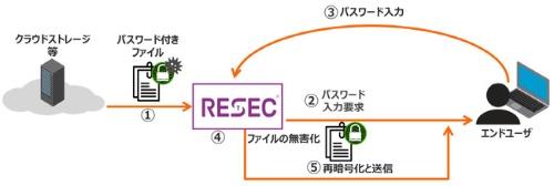 パスワード付きファイルの処理フロー