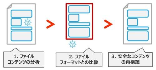 「ファイルの無害化」の仕組み