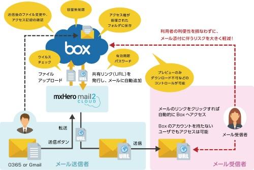 Mail2Cloudの概要