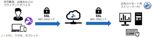 Splashtop Enterprise Cloudを使ったリモートアクセスの概要
