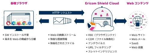 Ericom Shield Cloudの概要