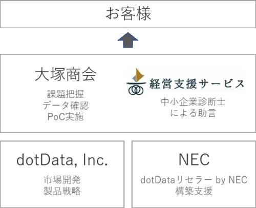 3社によるサービス提供のイメージ