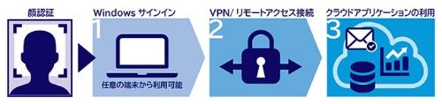 「Biometric Signature サインインソフトウェア」と「生体認証統合基盤サービス」を組み合わせたサービスの利用イメージ
