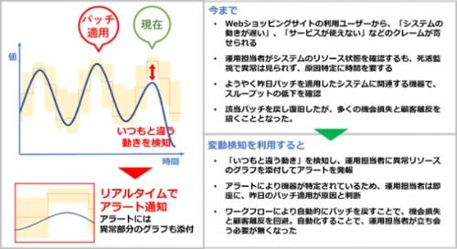 変動検知機能の概要