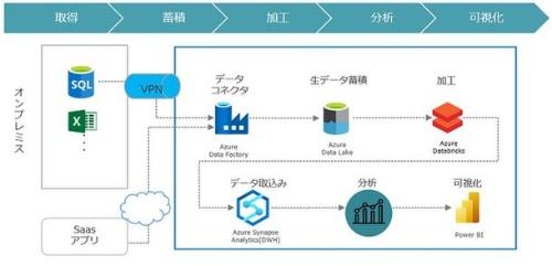データ分析サービス(取得、蓄積、加工、分析、可視化)の概要