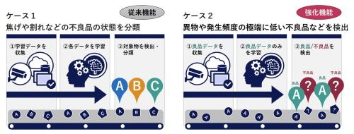 「NEC AI・画像活用見える化サービス / 生産管理・検査支援」の概要