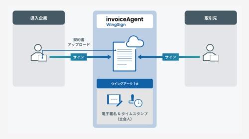 電子契約サービス「invoiceAgent WingSign」の概要
