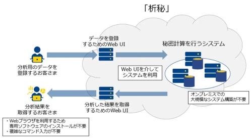 析秘(せきひ)のアーキテクチャ。Webブラウザ画面から利用できるクラウドサービスとして提供する