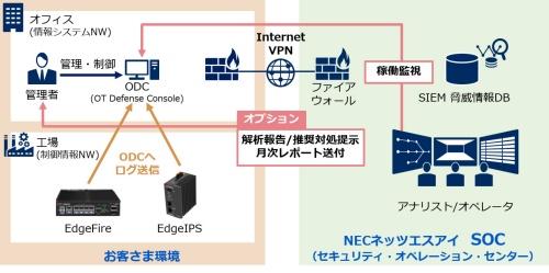 「産業セキュリティ運用サービス for トレンドマイクロEdgeFire/EdgeIPS」の概要