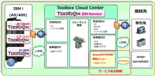「Toolbox EDI Service」サービス拡充の概要