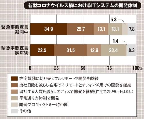 ※端数処理(四捨五入)したため合計が100%にならない (出所:IDC Japan「2020年国内DevOps/開発者 ユーザー動向調査」)