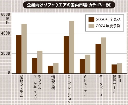 (出所:富士キメラ総研「ソフトウェアビジネス新市場 2020年版」、2020年11月12日)
