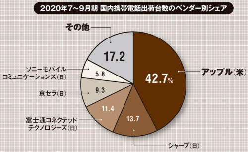 ※端数処理(四捨五入)したため合計が100%にならない(出所:IDC Japan「2020年第3四半期国内携帯電話・スマートフォン市場実績値を発表」、2020年11月18日)