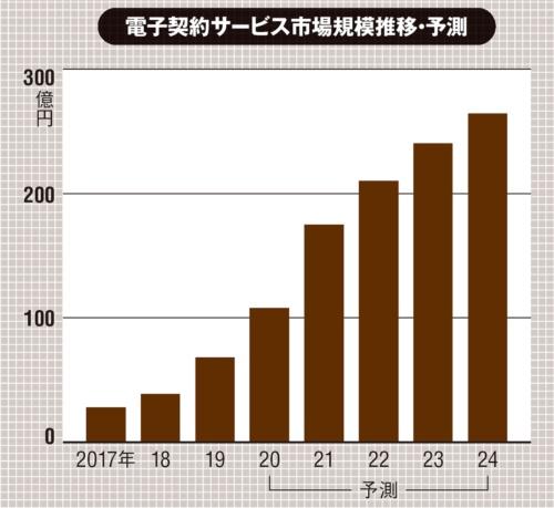 (出所:矢野経済研究所「2020 電子契約サービス市場の現状と展望~ハンコレス社会の実現に向けて~」、2020年11月24日)
