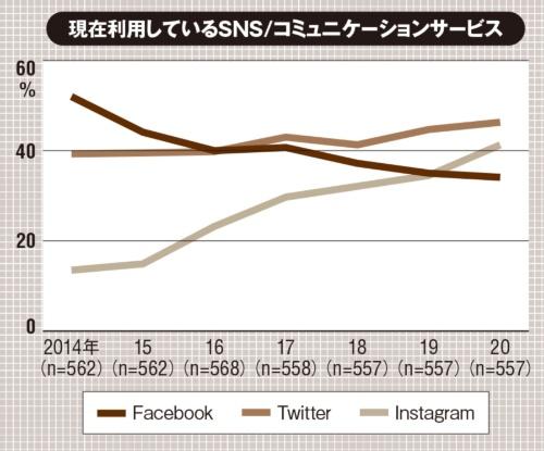 (出所:MMD研究所「2020年スマートフォンアプリコンテンツに関する定点調査」、2020年12月16日)