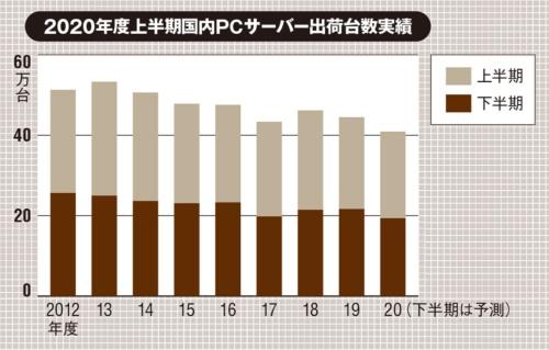 (出所:MM総研「2020年度上半期国内PCサーバー出荷台数調査」、2020年12月23日)