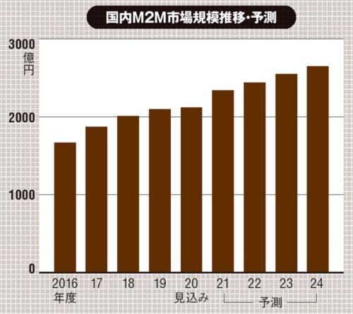(出所:矢野経済研究所「IoT/M2M市場に関する調査を実施」、2021年1月7日)