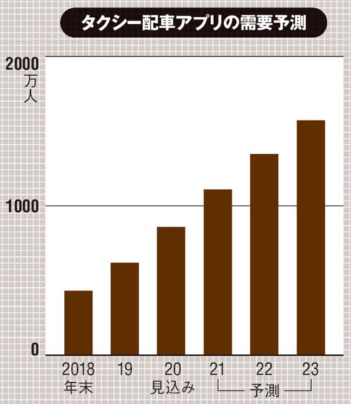 (出所:ICT総研「「2021年 タクシー配車アプリ利用動向に関する調査」、2021年2月4日)