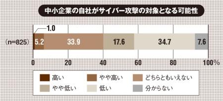 中小企業の経営者・役員825人に2019年11月12日~15日にインターネット調査。(出所:日本損害保険協会「中小企業の経営者のサイバーリスク意識調査2019」、2020年1月28日)