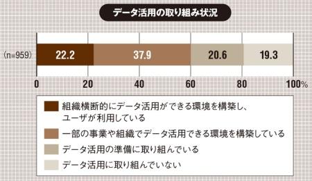 2019年9月13日から10月11日に東証上場企業とそれに準じる4000社のIT部門長 に調査票を送付。「データマネジメント」に関する有効回答数は959社。(出所:日本情報システム・ユーザー協会「企業IT動向調査2020」(「データマネジメント」に関する速報値)、2020年2月17日)