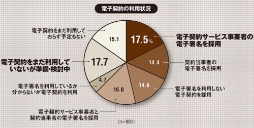 (出所:日本情報経済社会推進協会とアイ・ティ・アール「企業IT利活用動向調査2021」、2021年3月18日)