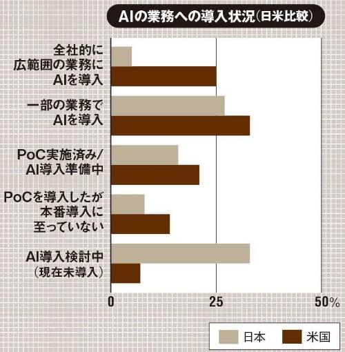(出所:PwC Japan「2021年AI予測(日本)」、2021年3月30日)