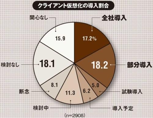 (出所:IDC Japan「2021年 国内クライアント仮想化市場ユーザー動向分析調査結果を発表」、2021年3月25日)