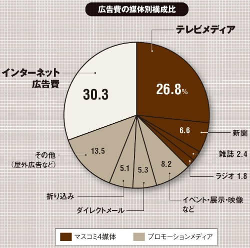 (出所:電通「2019年 日本の広告費」、2020年3月11日)