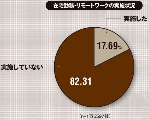 2020年3月2日~8日にインターネットでアンケートを実施し、1万5597社から回答。(出所:東京商工リサーチ「第2回新型コロナウイルスに関するアンケート調査」、2020年3月12日)
