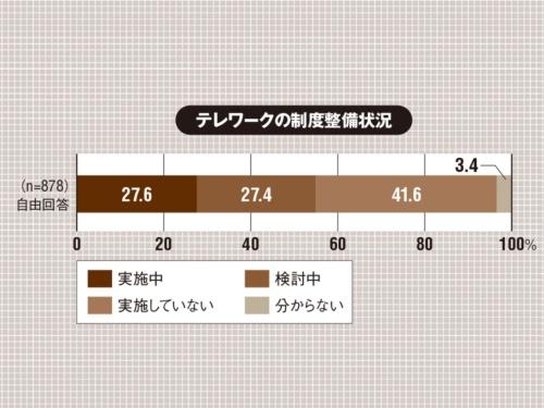 従業員数が50人以上の国内企業に勤務し、IT戦略策定や情報セキュリティー施策に関わる課長職相当以上の役職者約5000人にWebアンケートを実施。有効回答数は878人(1社1人)。(出所:日本情報経済社会推進協会(JIPDEC)、アイ・ティ・アール「企業IT利活用動向調査2020」速報、2020年3月16日)