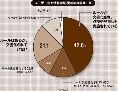 2019年11月に東洋経済新報社発行の「日本の会社データ4万社(基本データ)」から業種別に無作為抽出した1万社を対象に郵送やWebで調査。有効回答数は634件(回収率6.3%)。(出所:MS&ADインターリスク総研「サイバーセキュリティ・サイバー保険に関する調査」、2020年3月25日)