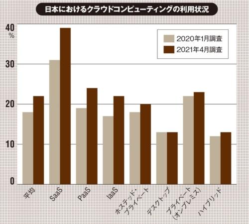 各クラウドの利用率の合計から平均値を算出