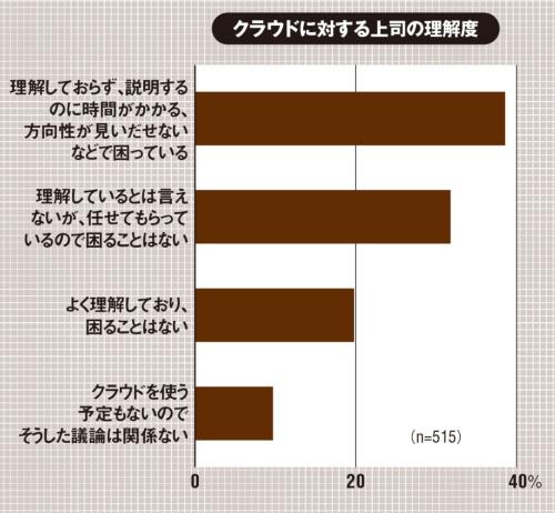 (出所:ガートナー ジャパン「ガートナー、日本企業のクラウド・コンピューティングに関する調査結果を発表」、2021年6月14日)
