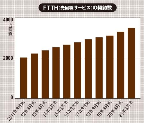 (出所:MM総研「ブロードバンド回線事業者の加入件数調査(2021年3月末時点)」、2021年5月31日)